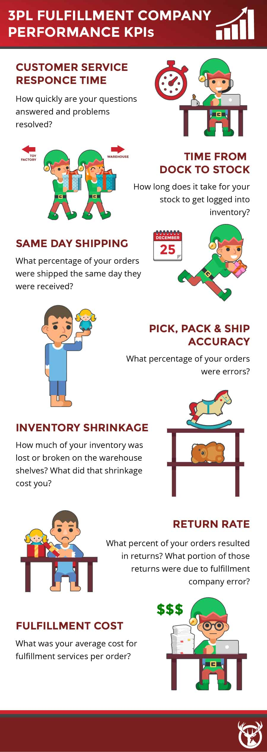Holiday fulfillment KPIs