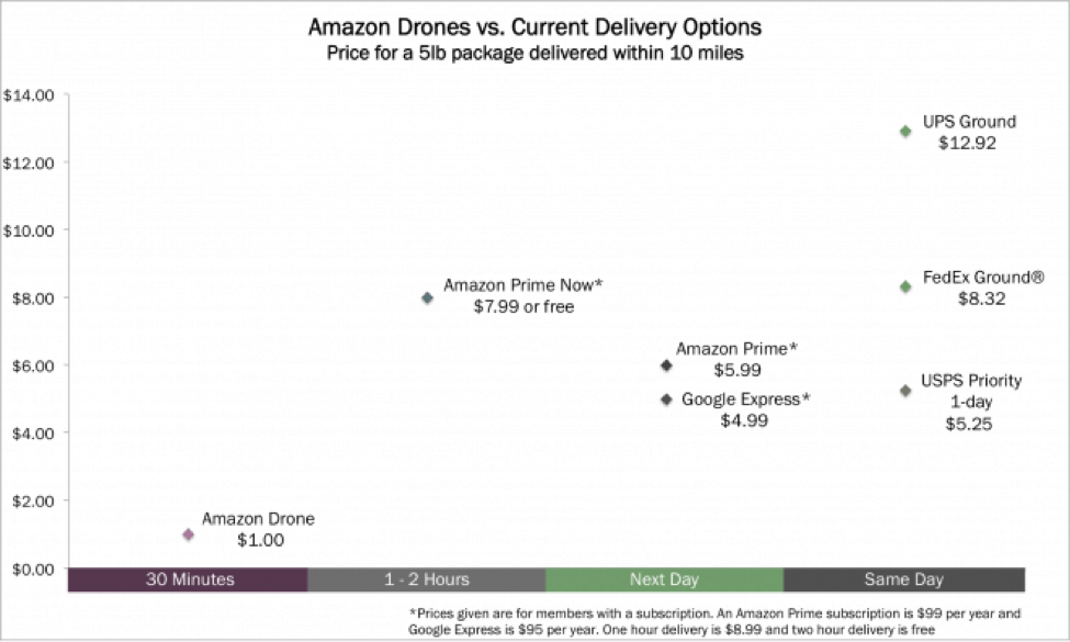 Drone delivery v current delivery