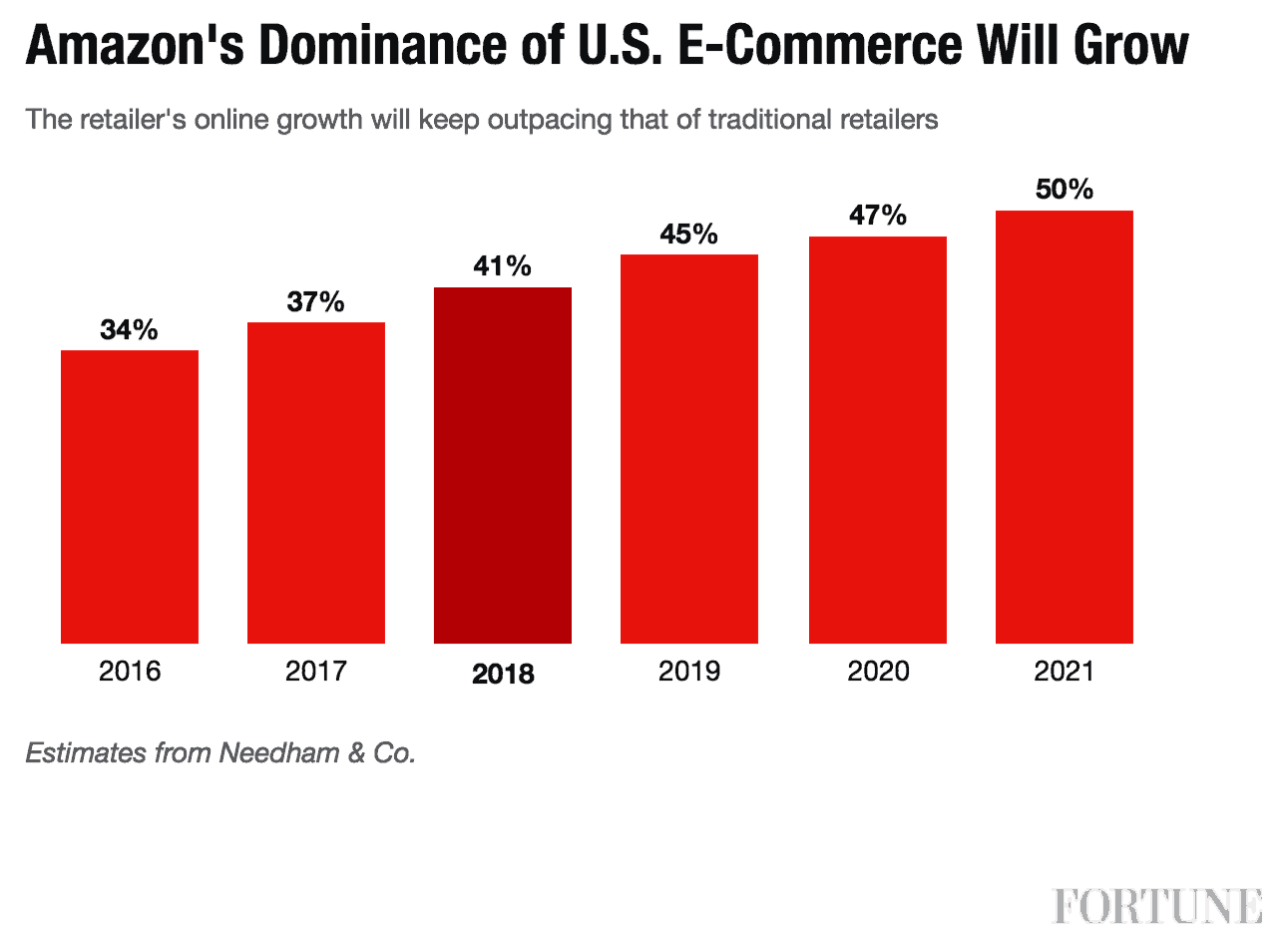 Amazon eCommerce Market Share Growth