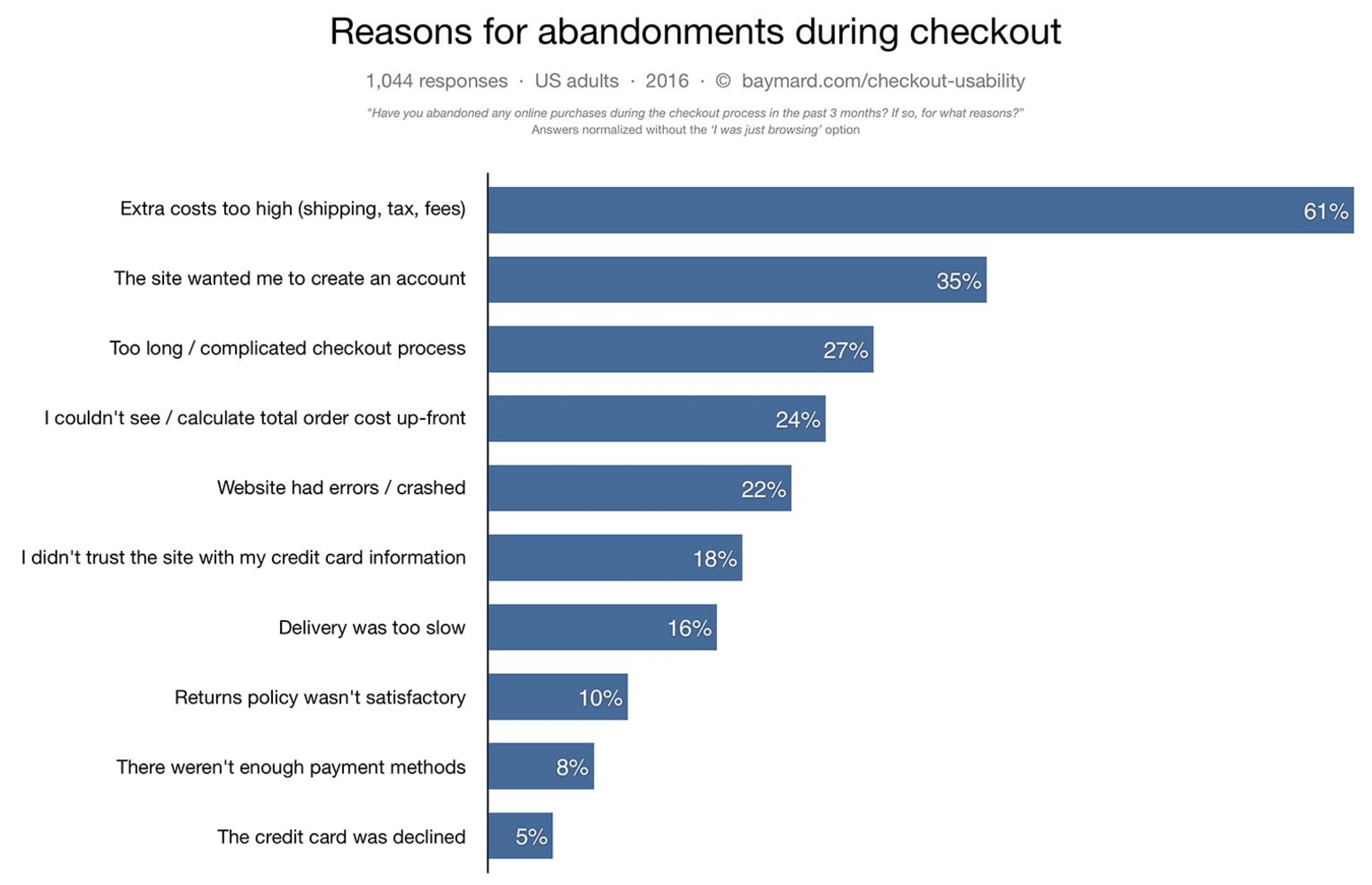 Reasons for eCommerce Shopping Cart Abandonment