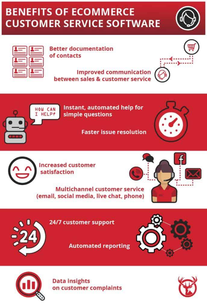 Benefits of Customer service software