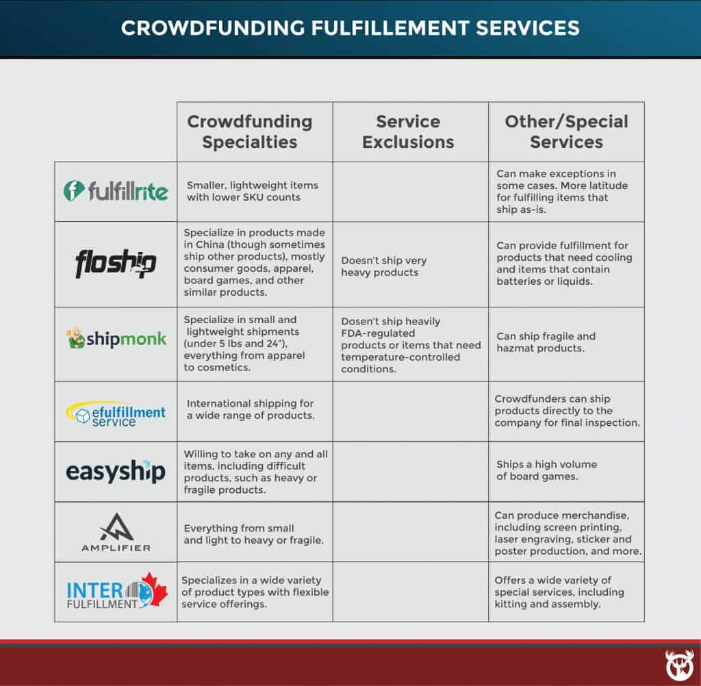 best crowdfunding fulfillment services