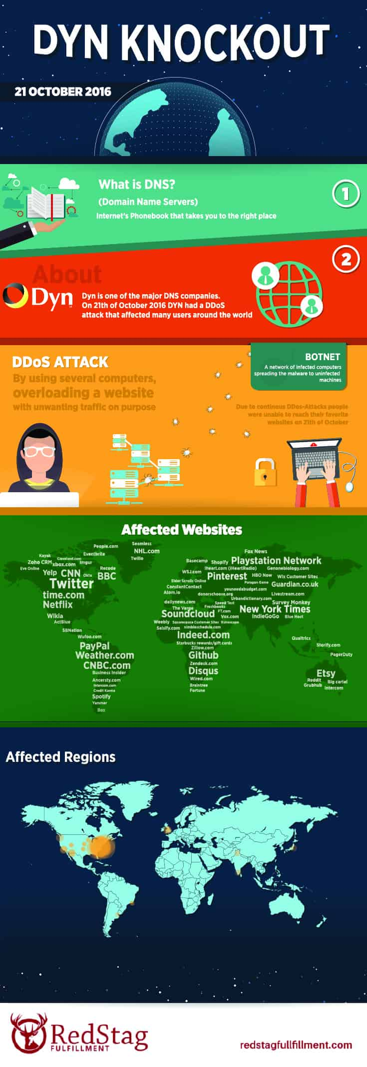 eCommerce cyberattack