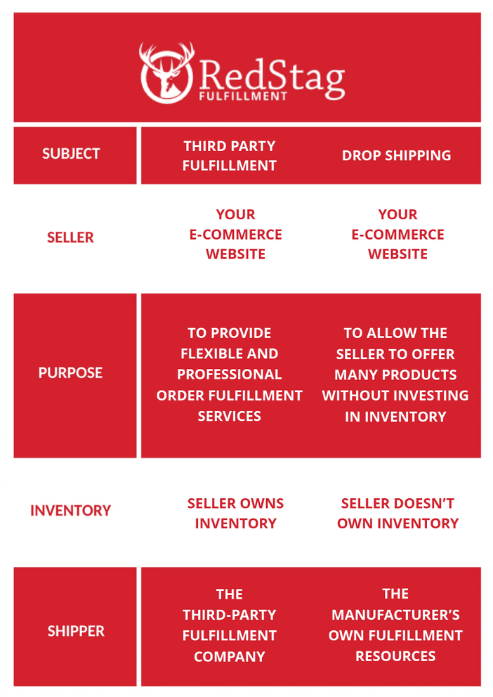 Drop Shipping v. Order Fulfillment