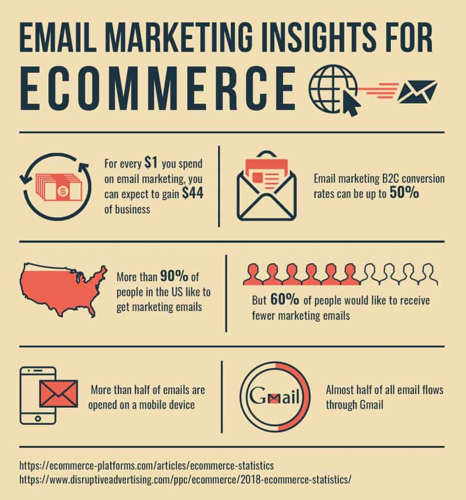 Ecommerce trends email