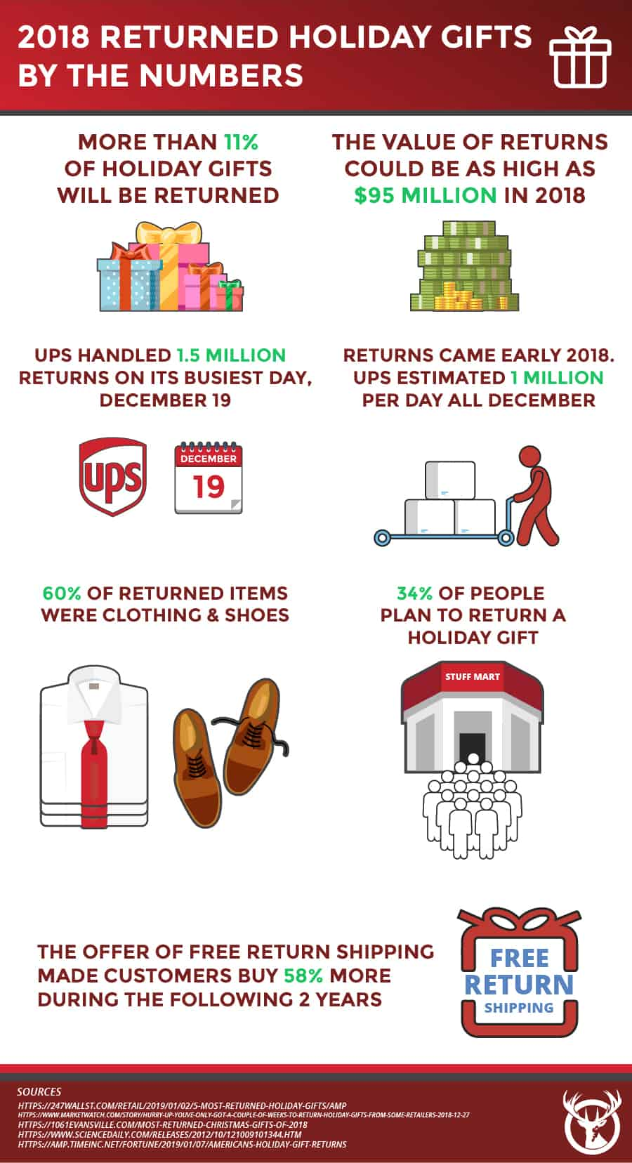 Holiday-fulfillment-returns-data-2018