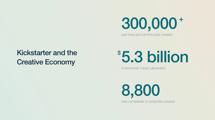 Kickstarter Economic Impact