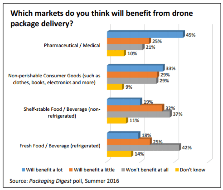 Sectors impacted by drone delivery