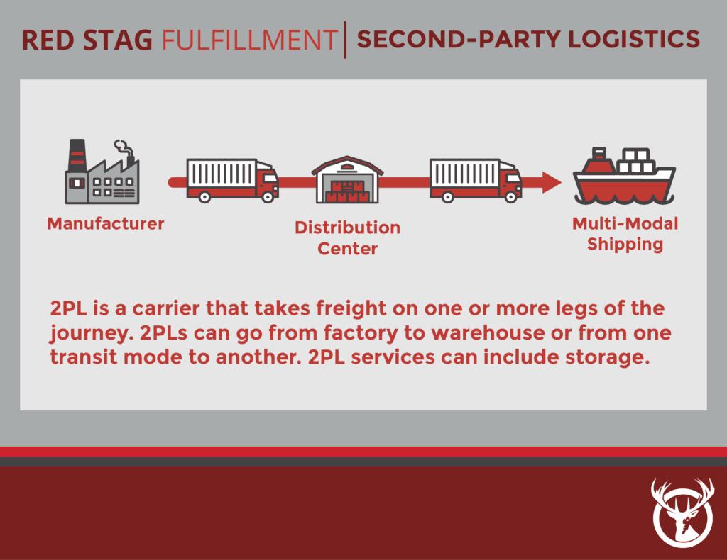 2PL Logistics