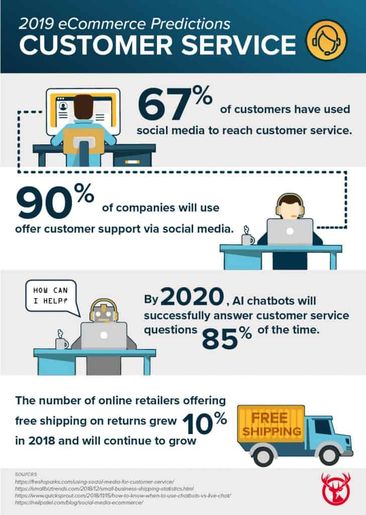 Ecommerce Predictions for Customer Service