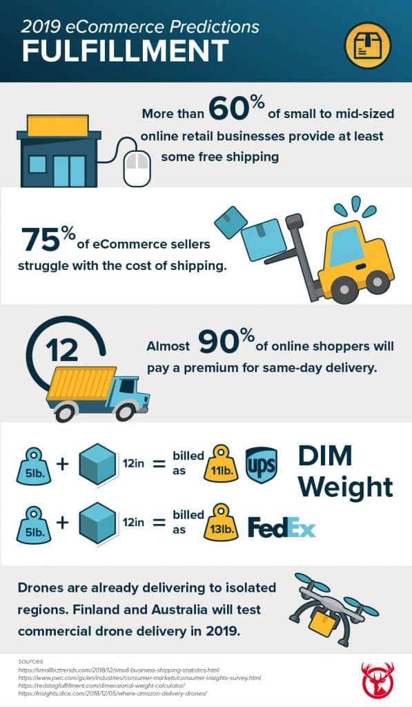 Ecommerce Predictions for Fulfillment