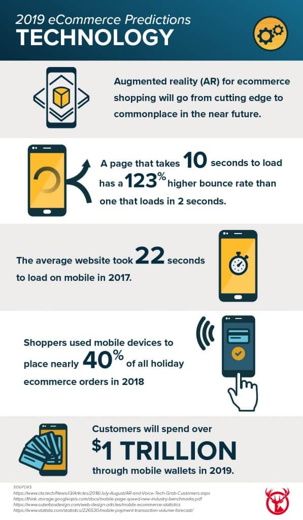 ECommerce Predictions: Trends to Watch in 2019 | Red Stag Fulfillment