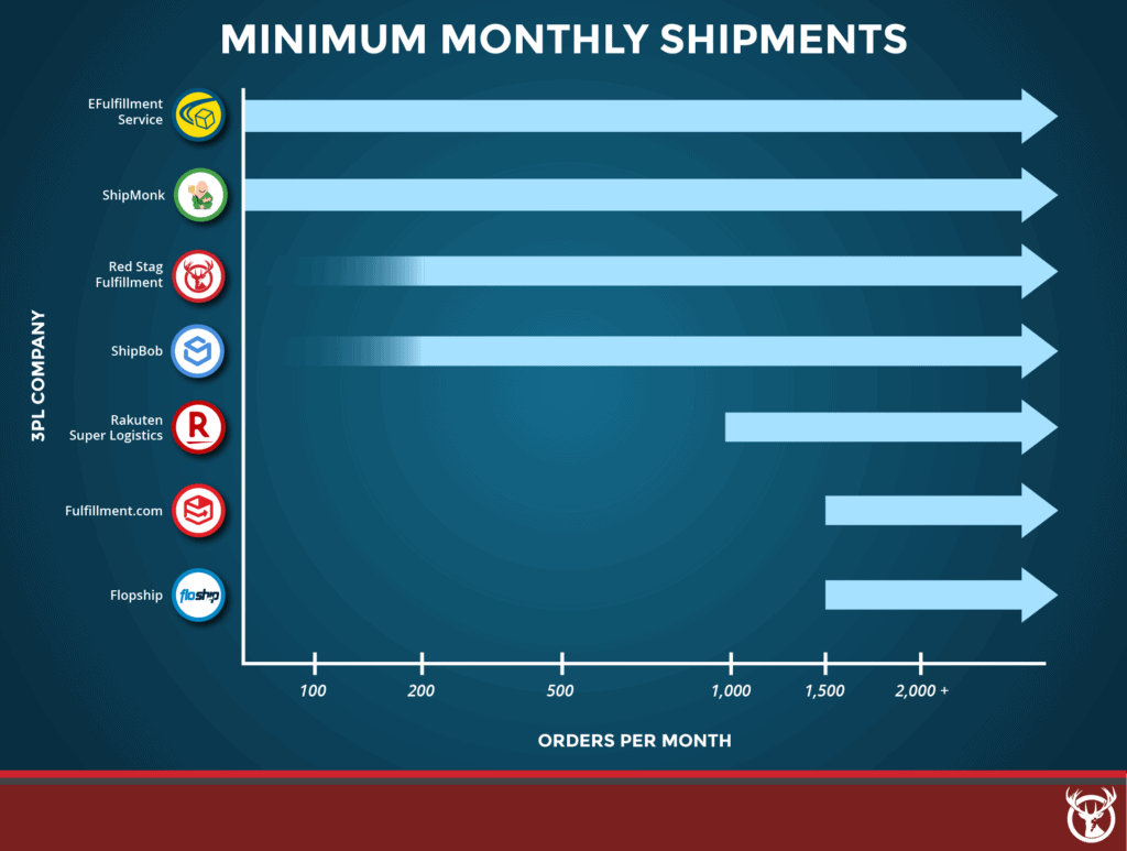 best 3PL companies monthly minimum shipmnents