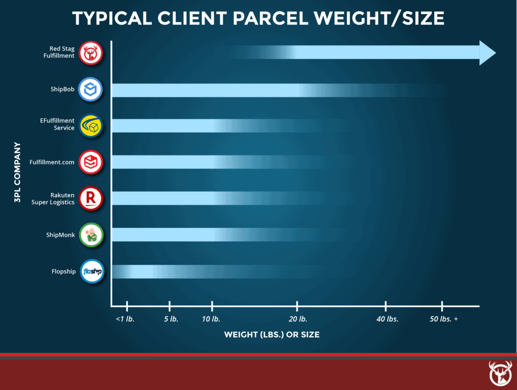 best 3PL companies typical parcel weight