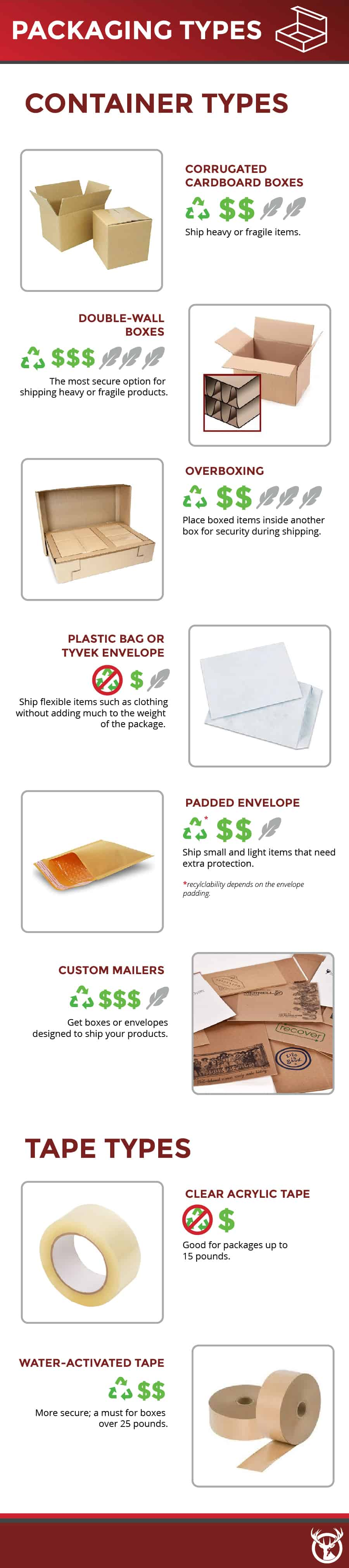 E-Commerce Packaging and Ecommerce Guide
