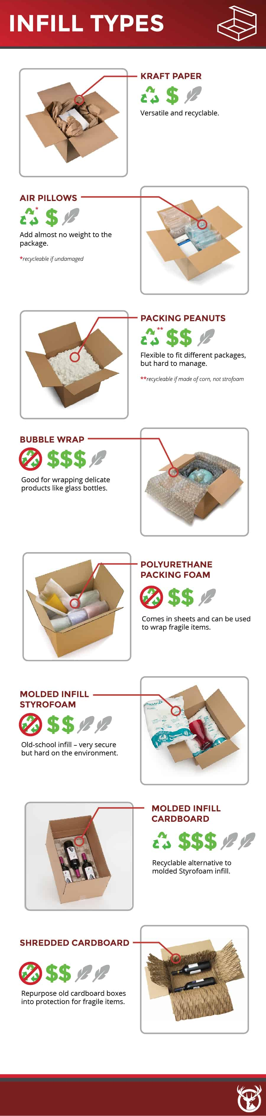 eCommerce Packaging and infill guide