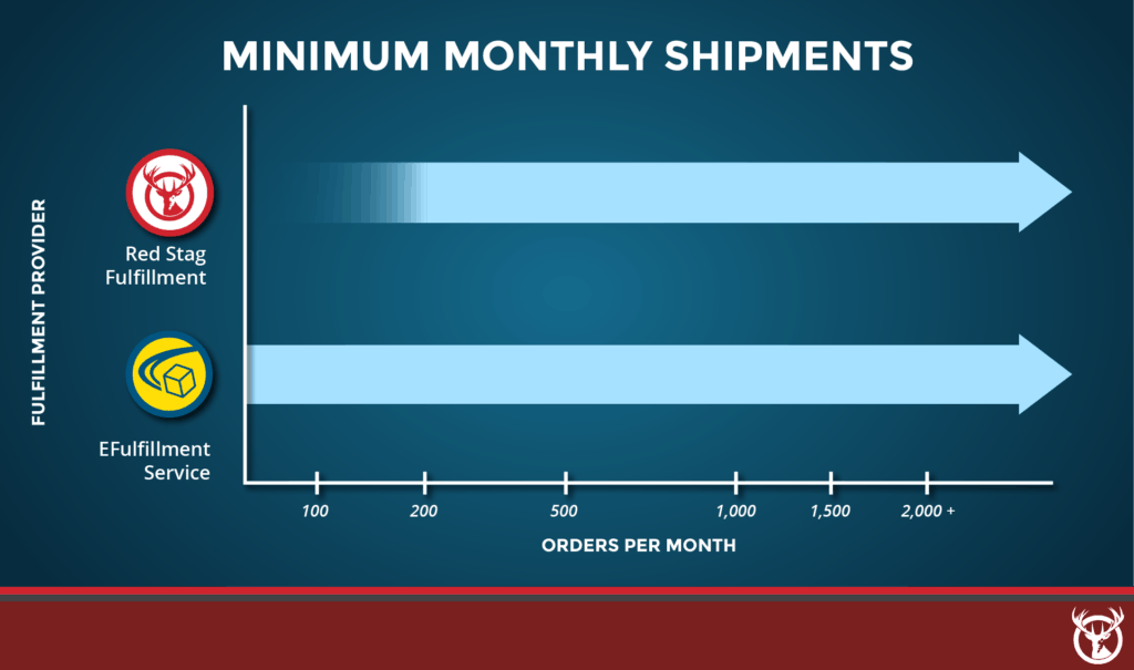 Order volume minimums Red Stag Fulfillment vs. eFulfillment Service