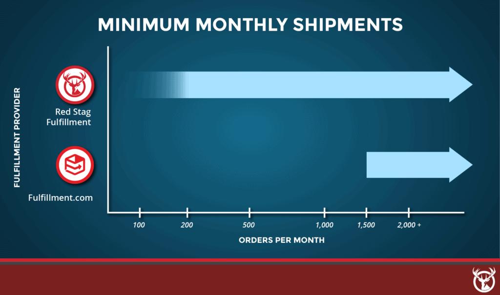 Red Stag Fulfillment vs. Fulfillment.com order minimums