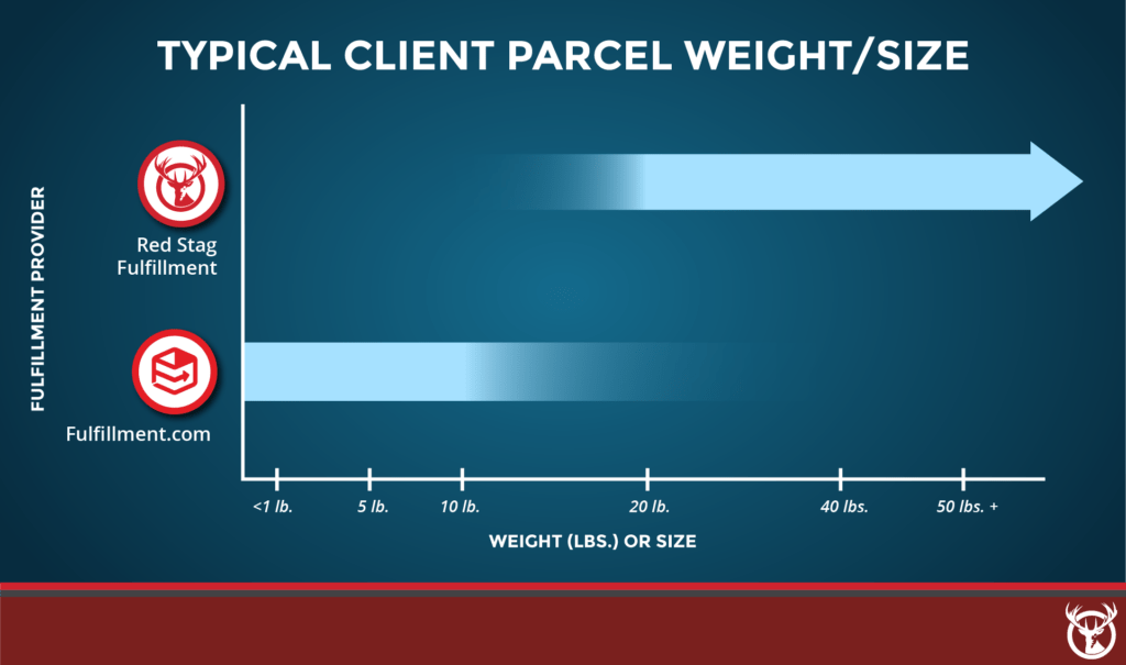 Red Stag Fulfillment vs. Fulfillment.com typical parcel weight