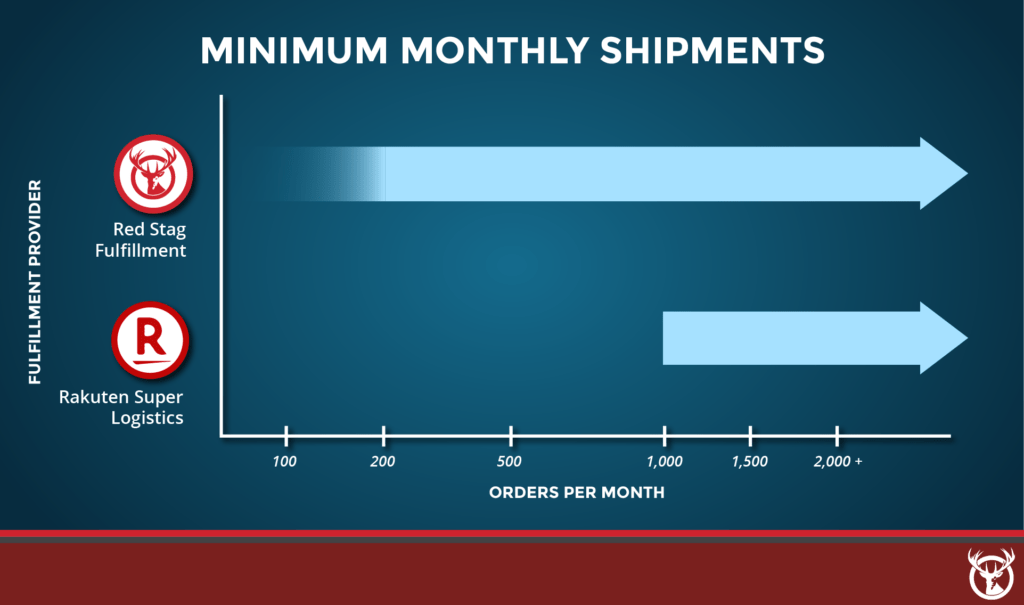 Red Stag Fulfillment vs. Rakuten Super Logistics monthly minimums