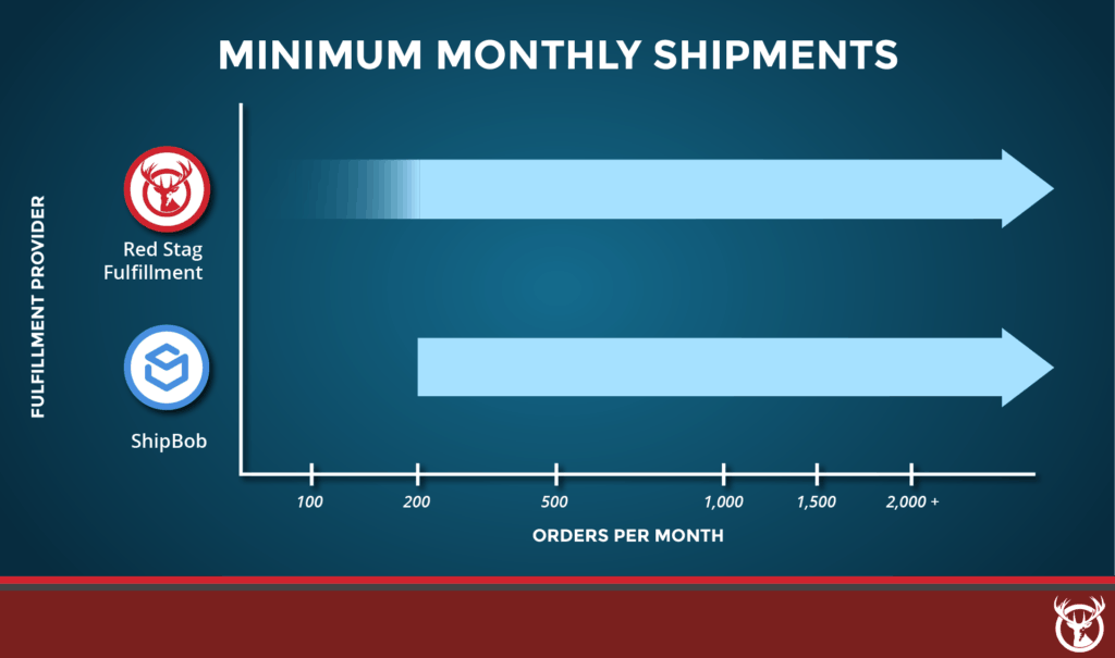 Red Stag Fulfillment vs. ShipBob minimums