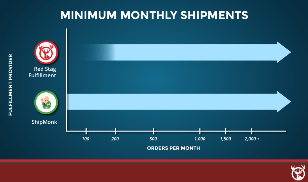 Red Stag Fulfillment vs. ShipMonk monthly minimums