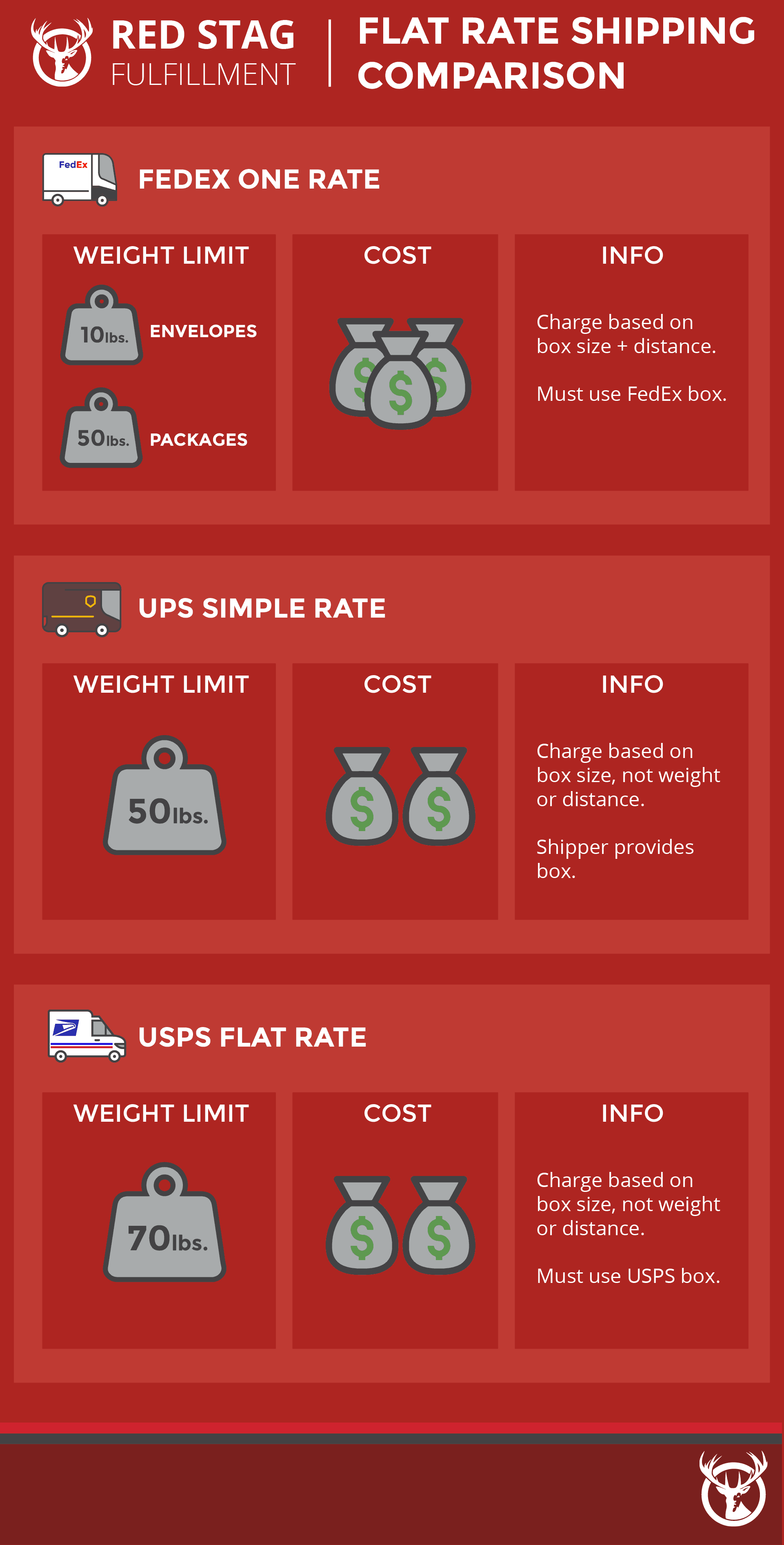 Flat rate shipping by carrier