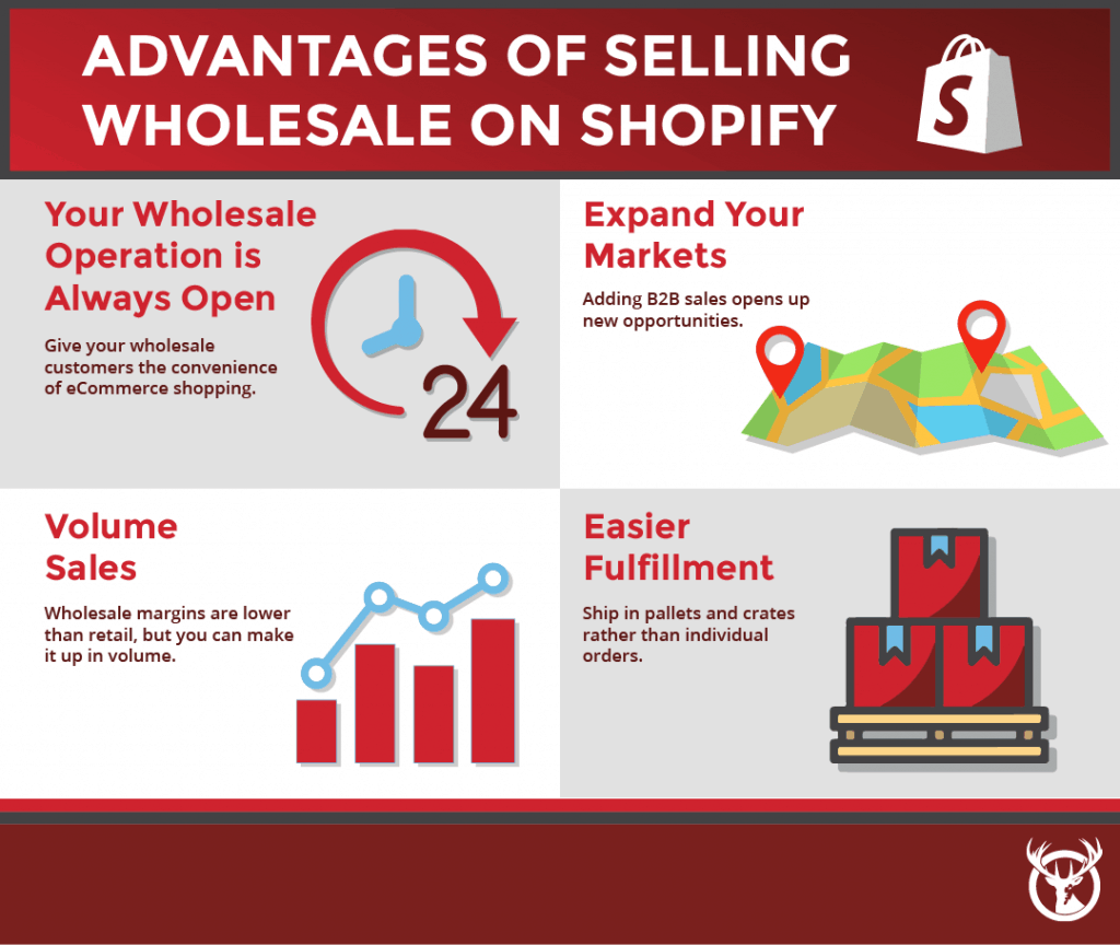 selling wholesale on Shopify advantages