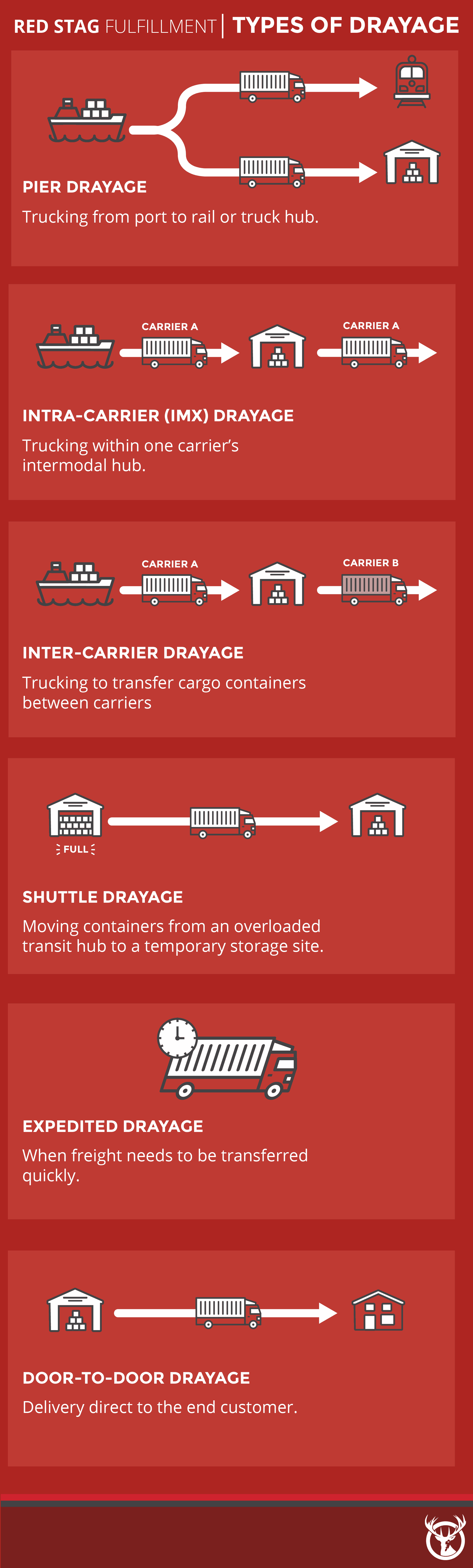 Types of drayage