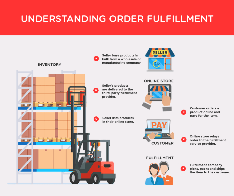 Drop Shipping versus Third-Party Fulfillment: Decoding the Difference