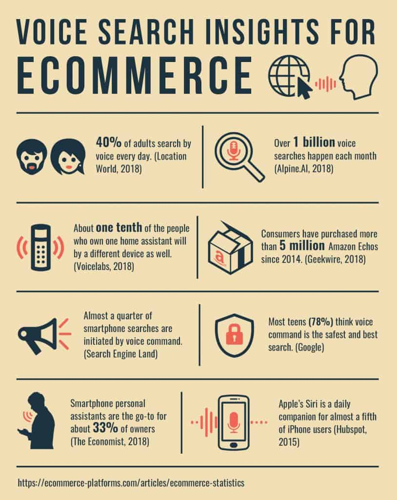Voice search trends in ecommerce