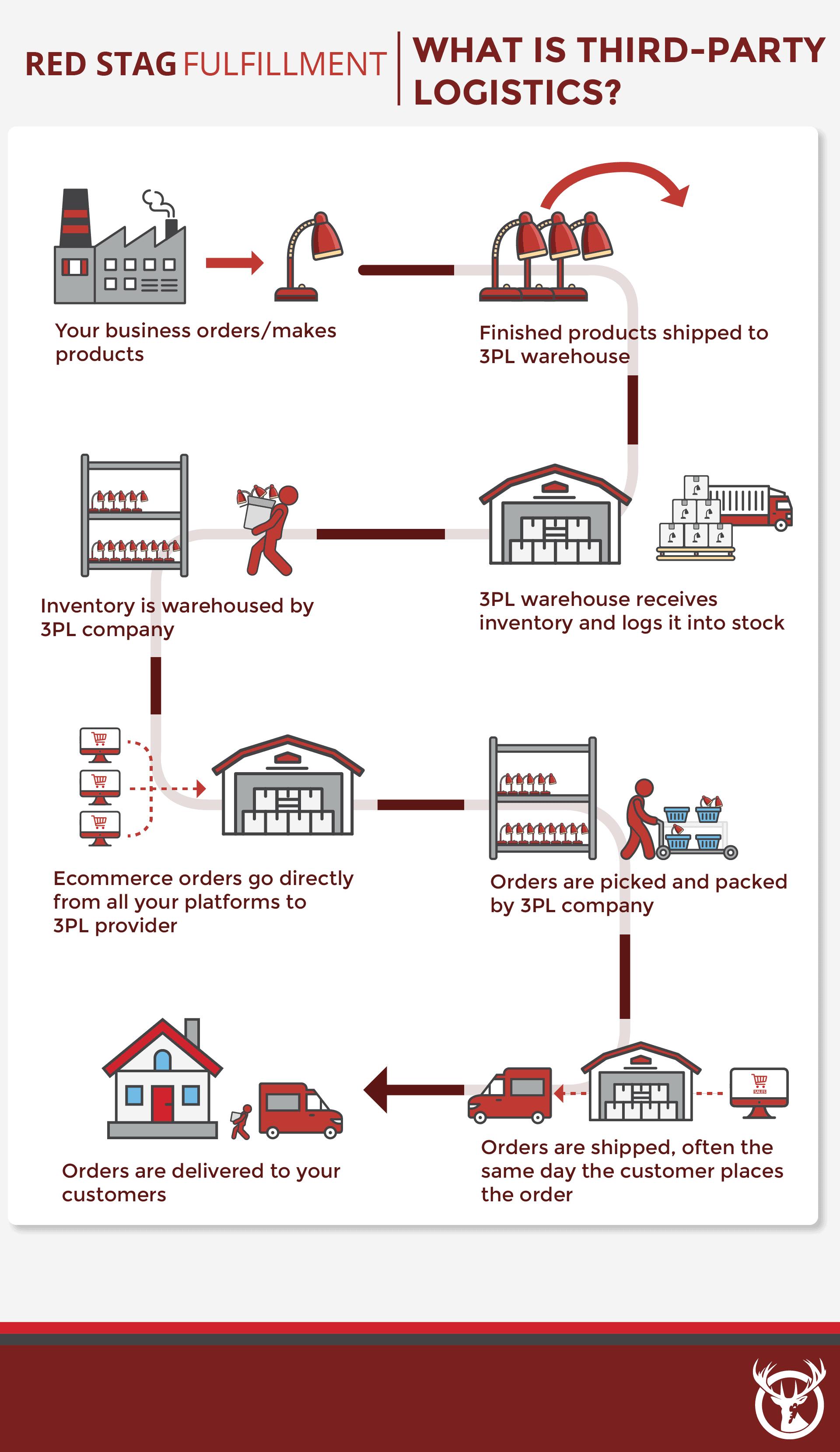 third-party logistics process description