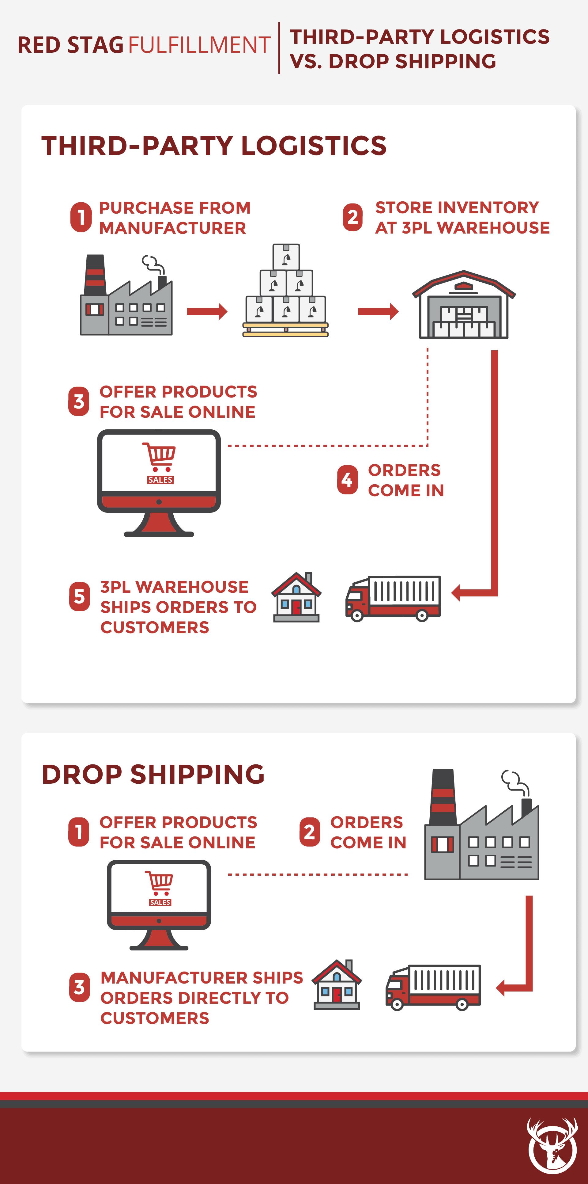 3PL vs. Drop Shipping