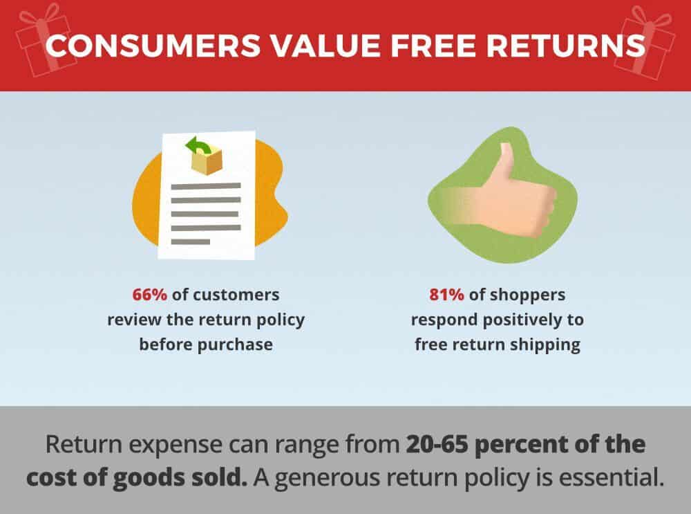 cconsumers value free returns