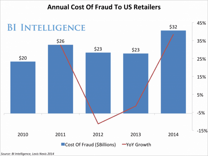 cost of online fraud