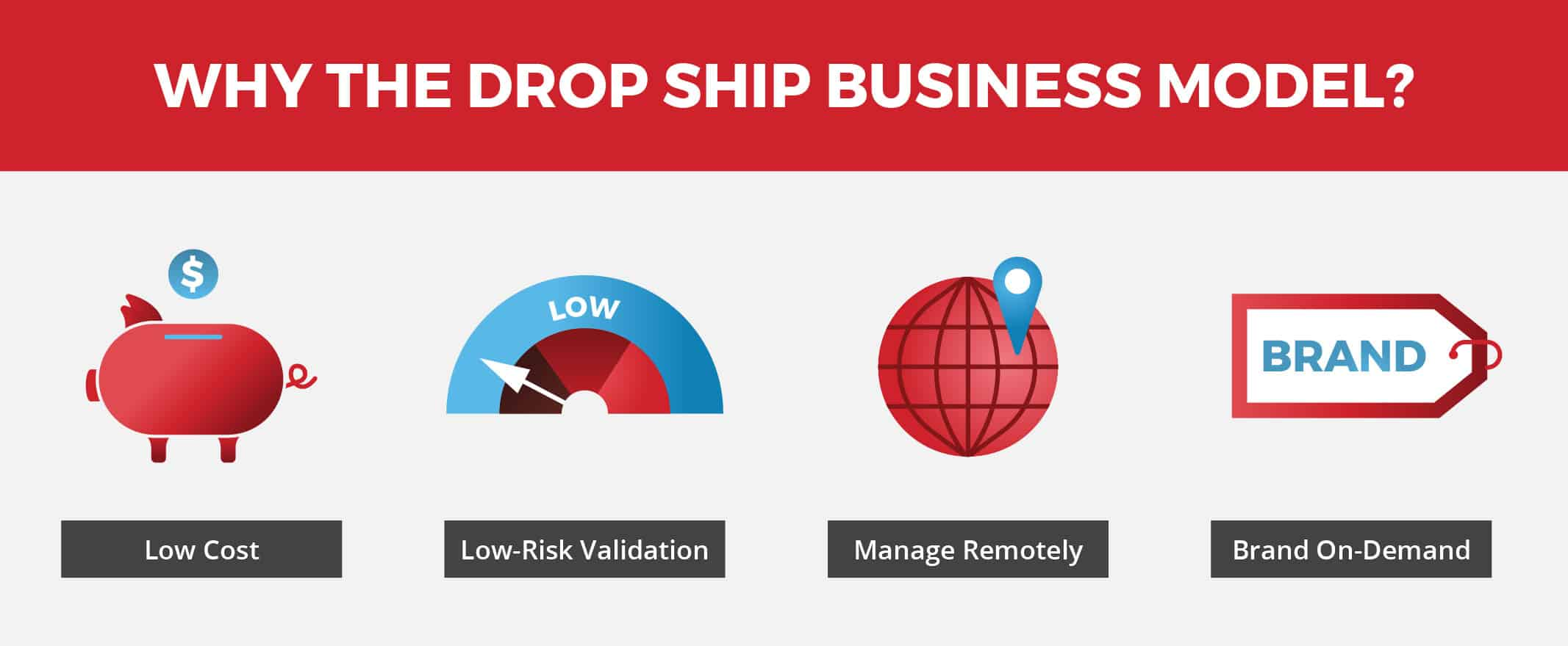 Drop ship business model