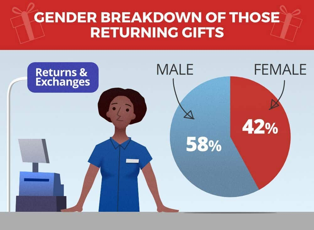 gender gift returns