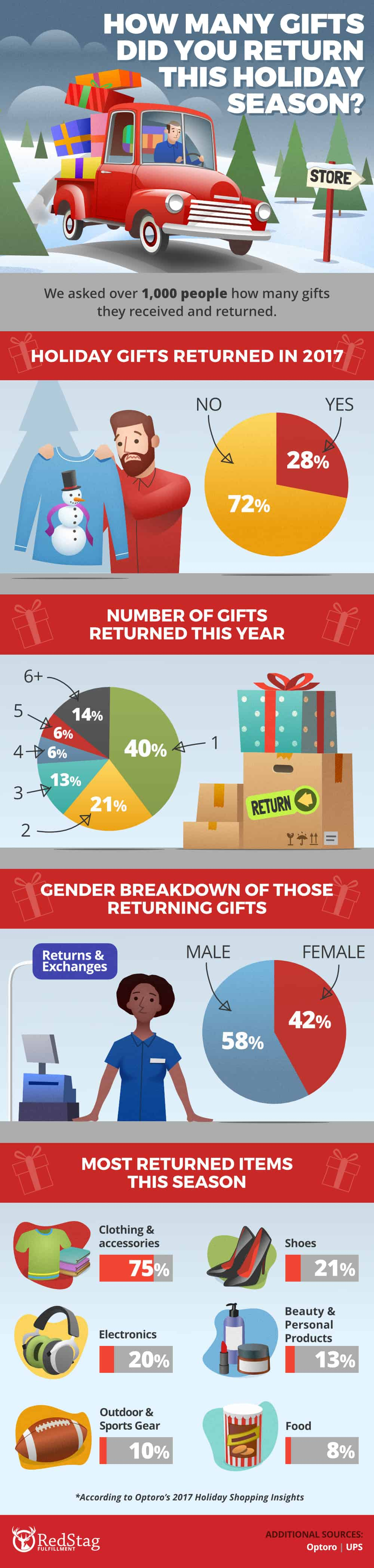 Who Returned Gifts This Year
