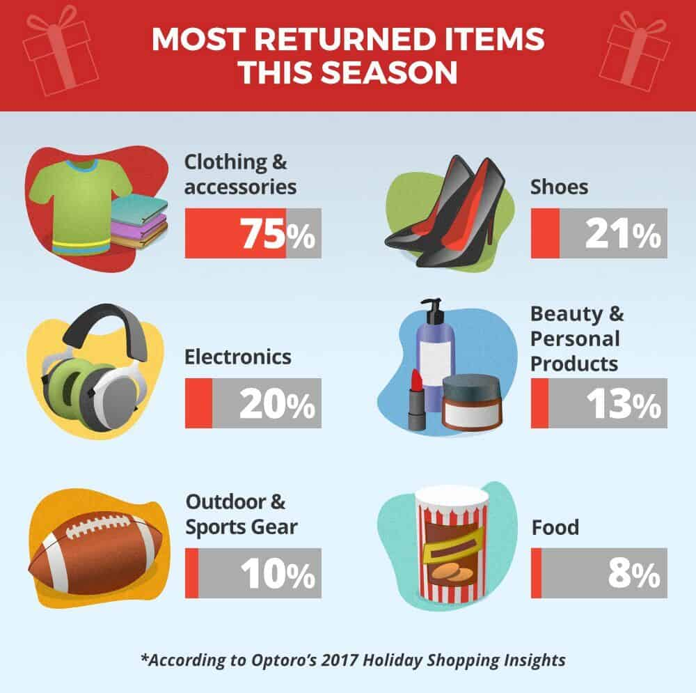 most returned items holidays
