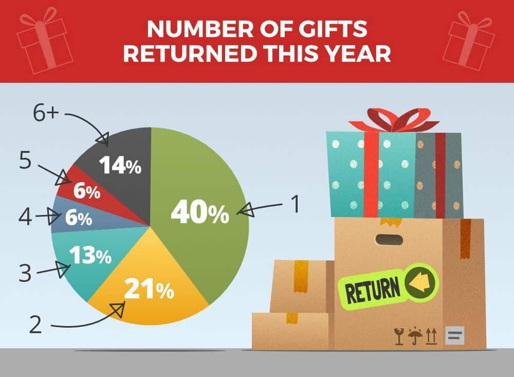 number of gifts returned