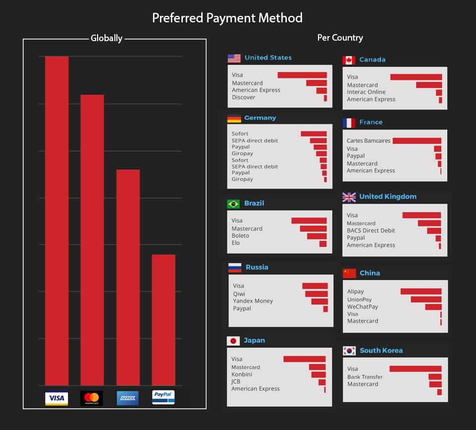 Preferred Payments for International Ecommerce