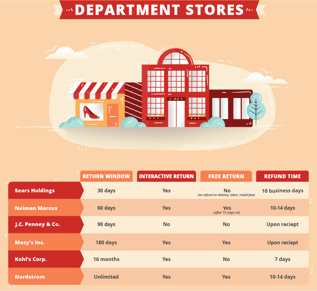 department-store-return-policies