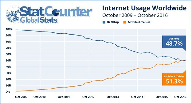 online devise usage changes over time