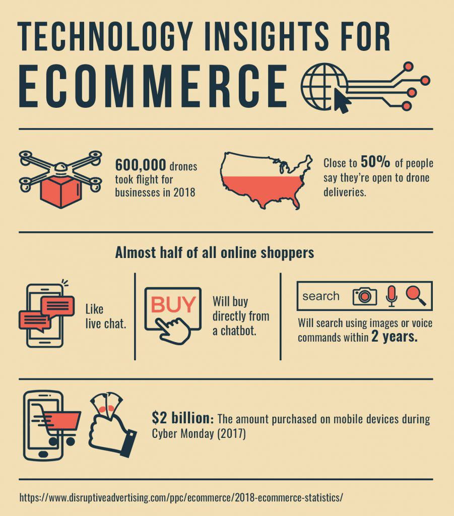technology trends ecommerce